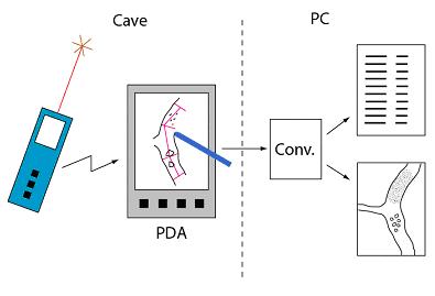 DistoX - workflow
